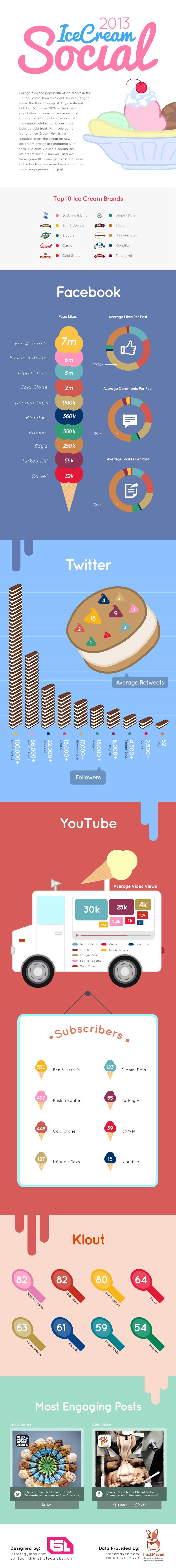 Brands-in-Social-Media