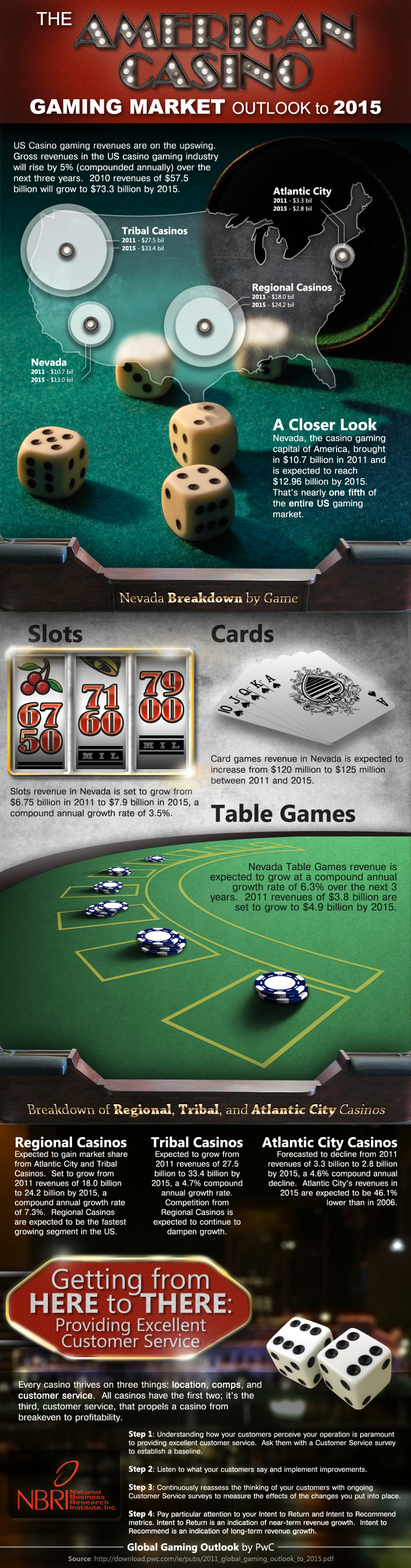 Casino Industry Trends and Statistics