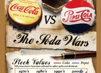 Coca Cola vs. Pepsi Statistics