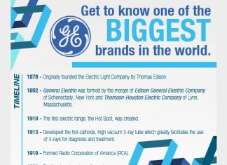 Complete History of the General Electric (GE) Corporation