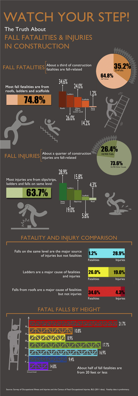 Construction Industry Fall Statistics