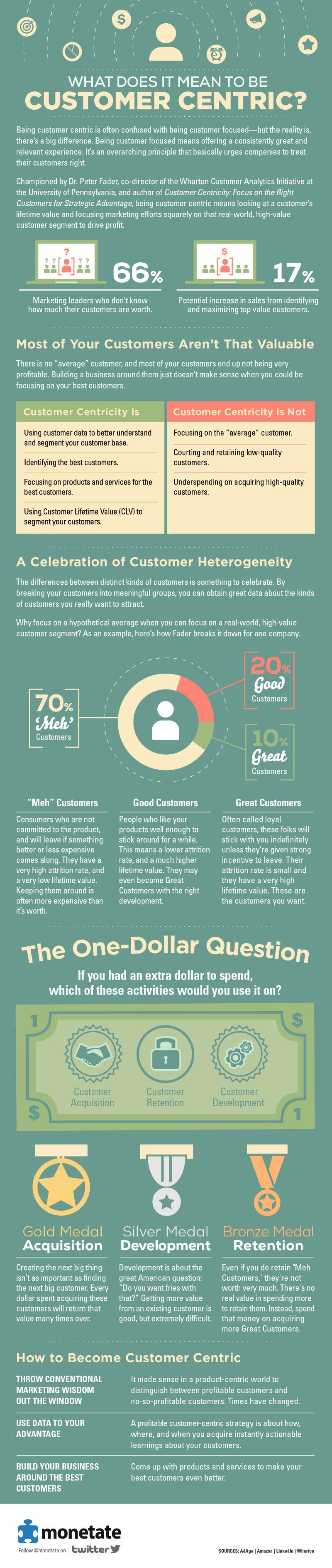 Customer-Centric-Approach