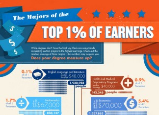 Degrees That Make Up the Top One Percent of Income Earnings