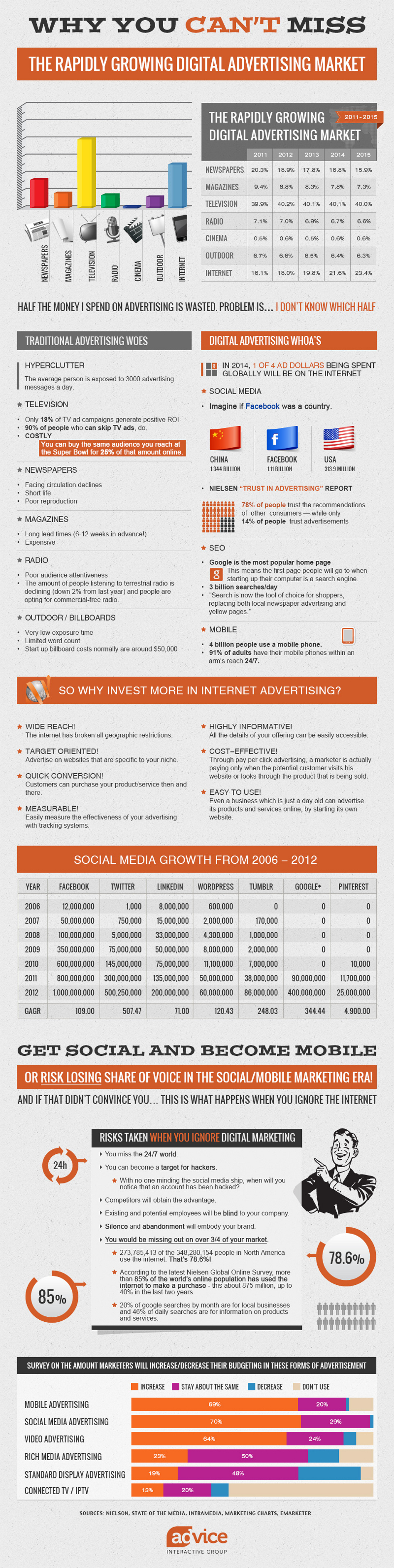 Digital-Advertising-Statistics