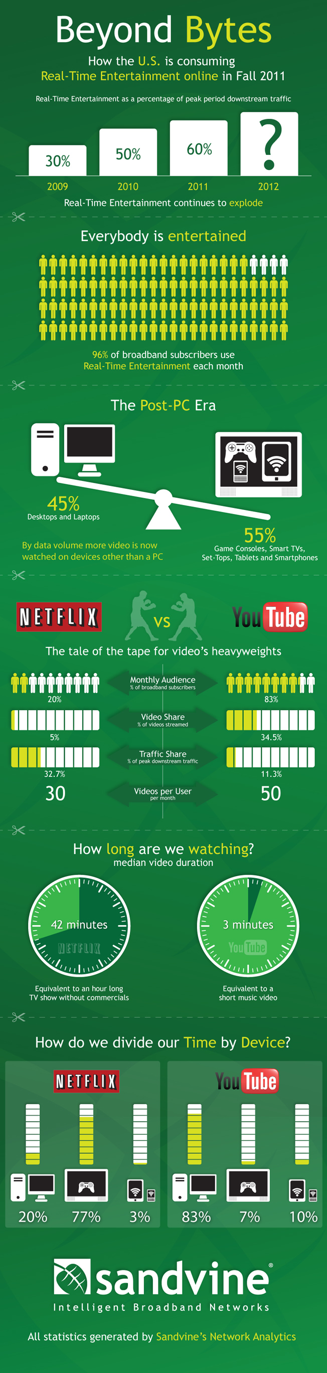 Digital Media Entertainment Statistics