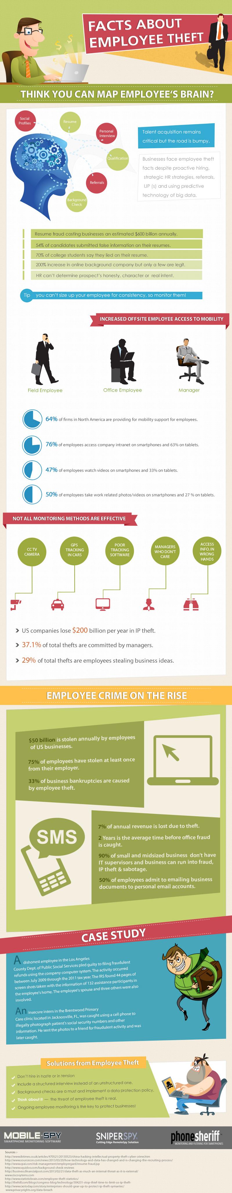 Employee-Theft-Statistics