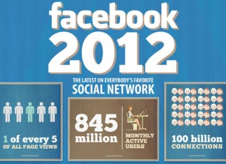 Facebook User Statistics By Country and Age