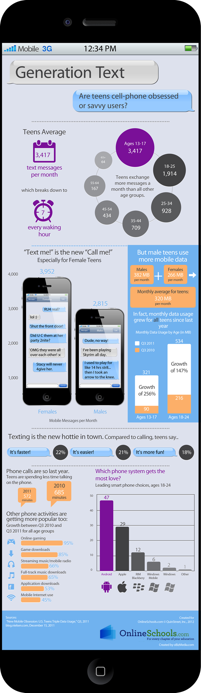 Facts About Text Messaging
