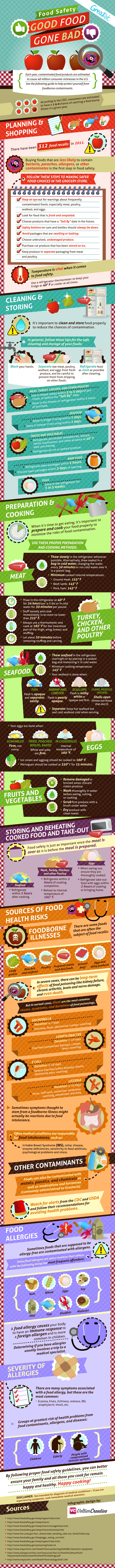 Facts with Food Safety