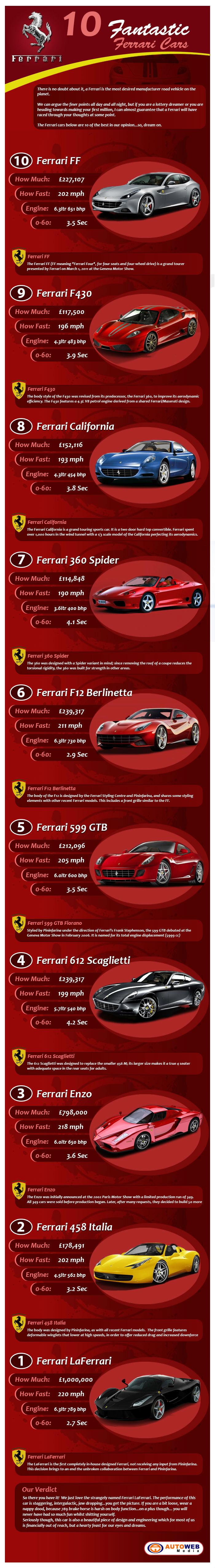 Ferrari-Production-Cars