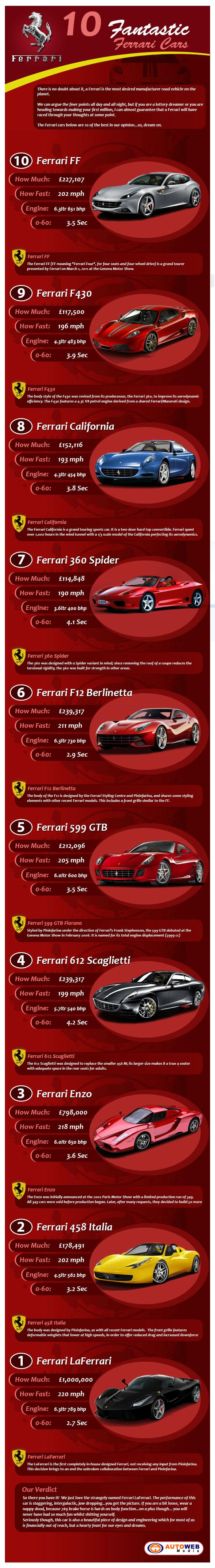 Ferrari-Production-Cars