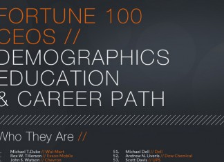 Fortune 100 CEO Statistics and Demographics
