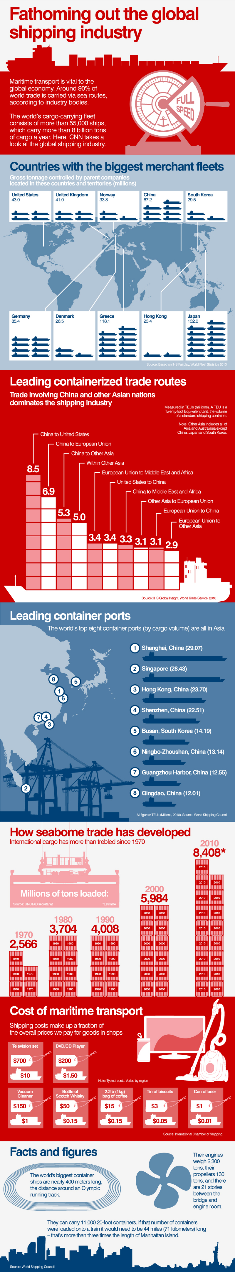 Global Shipping Industry Statistics
