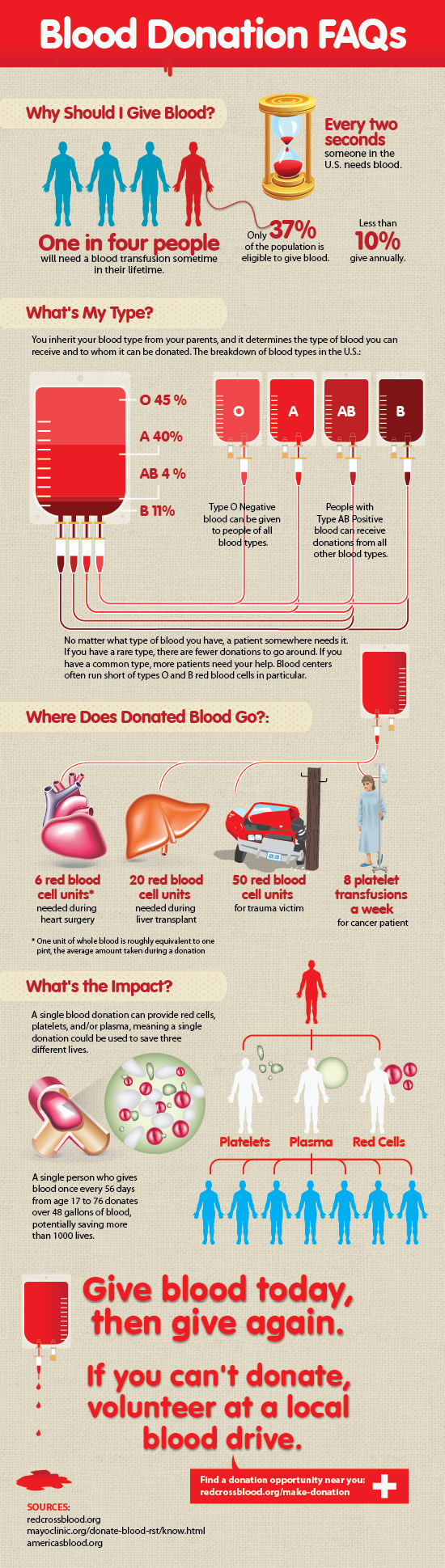 Guide to Blood Drives