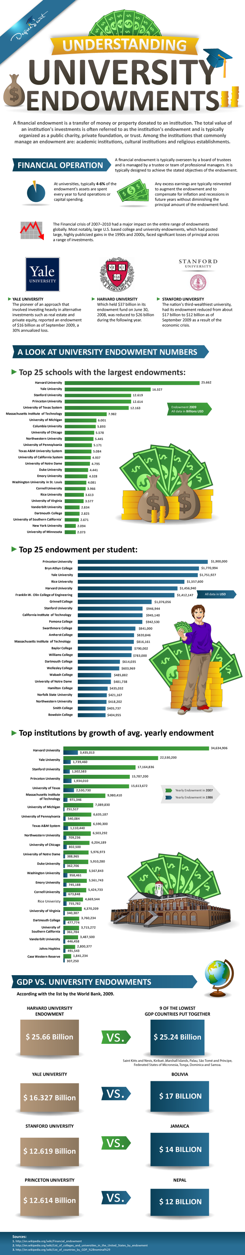 Guide to University Endowments
