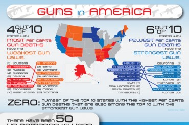 Gun Ownership Statistics by State in America