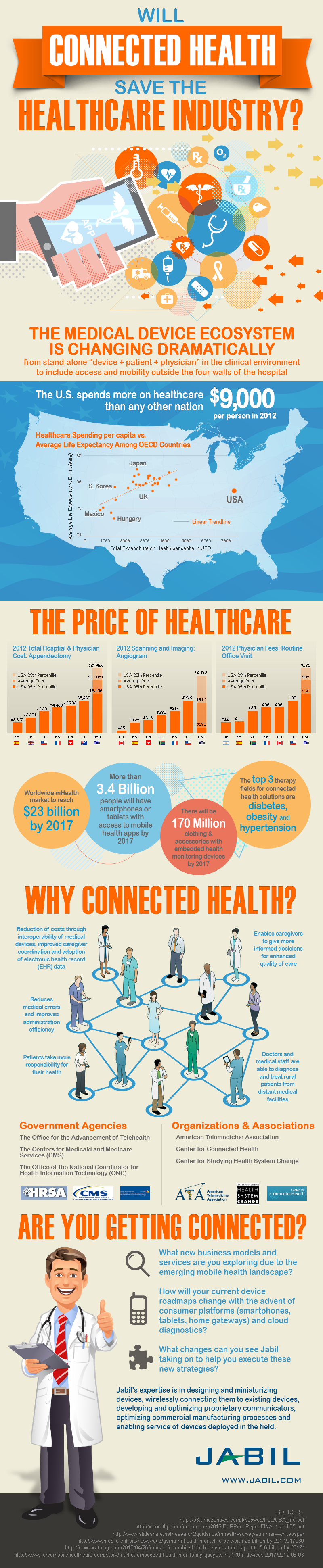 Healthcare Industry and Medical Device Trends