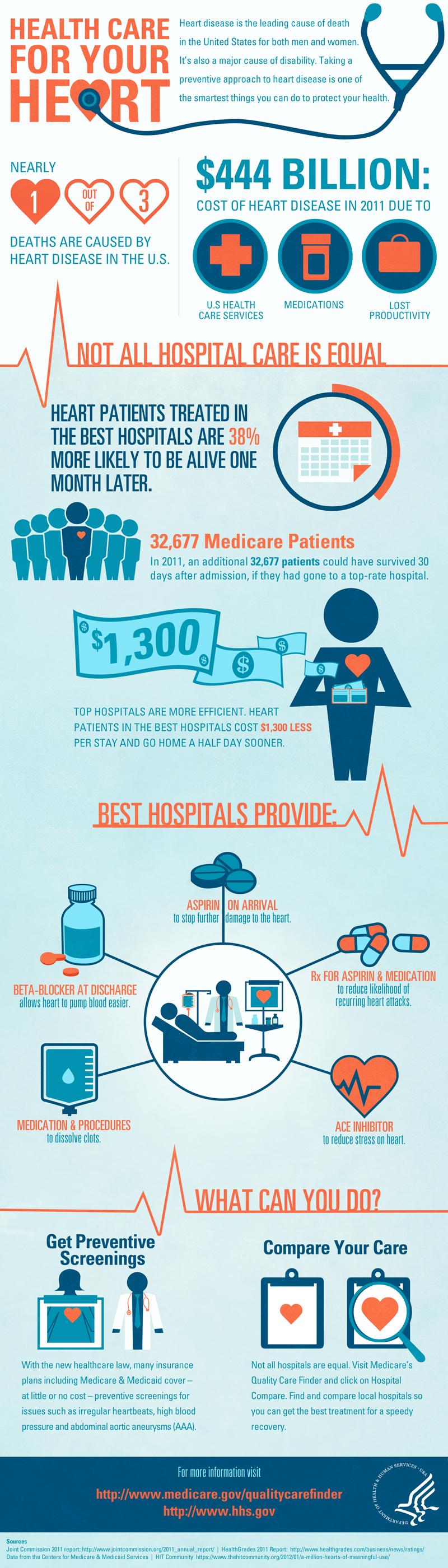 Heart Disease and Treatment Statistics