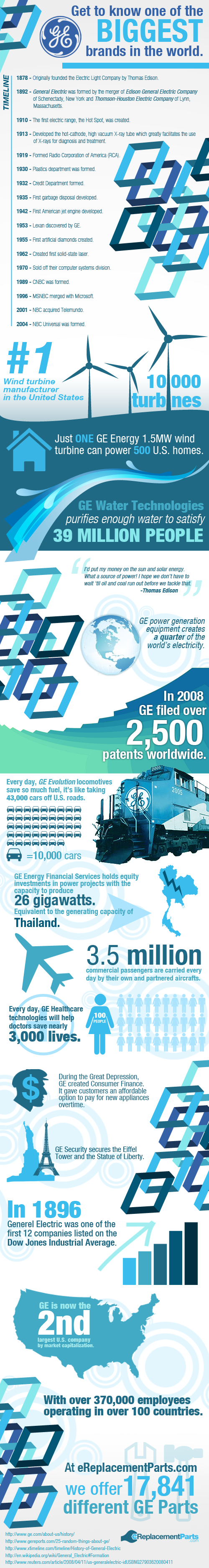 History-of-the-General-Electric