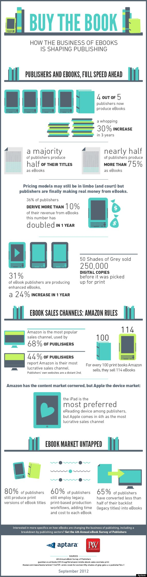 How Digital Books Change Publishing