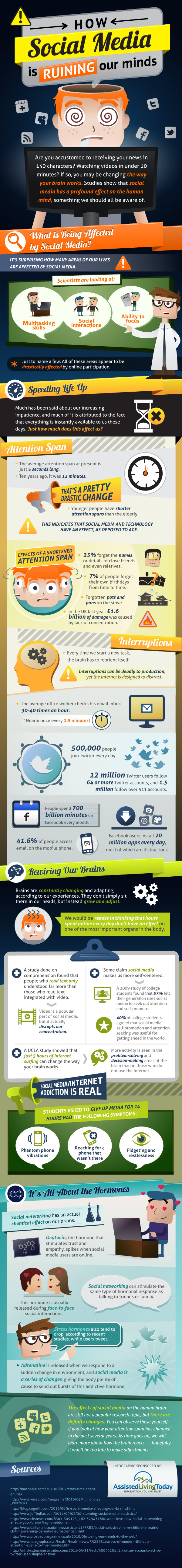 How Social Media Impacts Our Attention