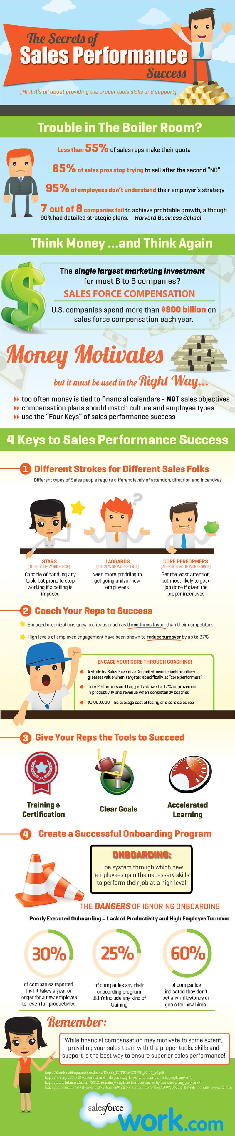 Improve-Sales-Performance