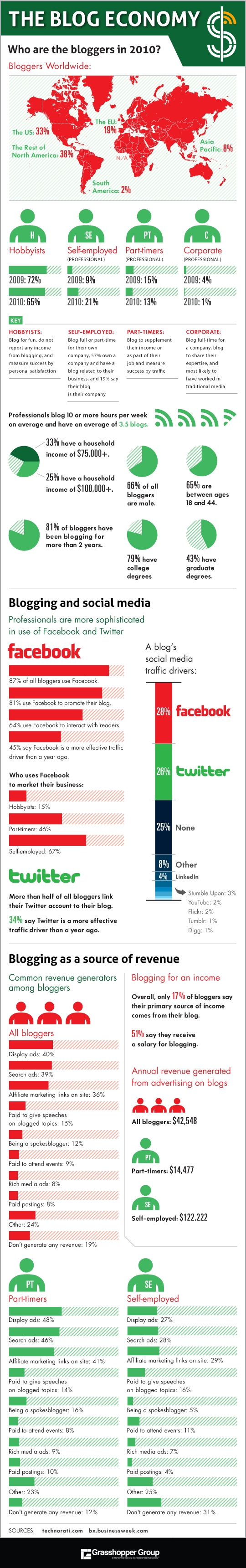 Income-Statistics-of-Bloggers