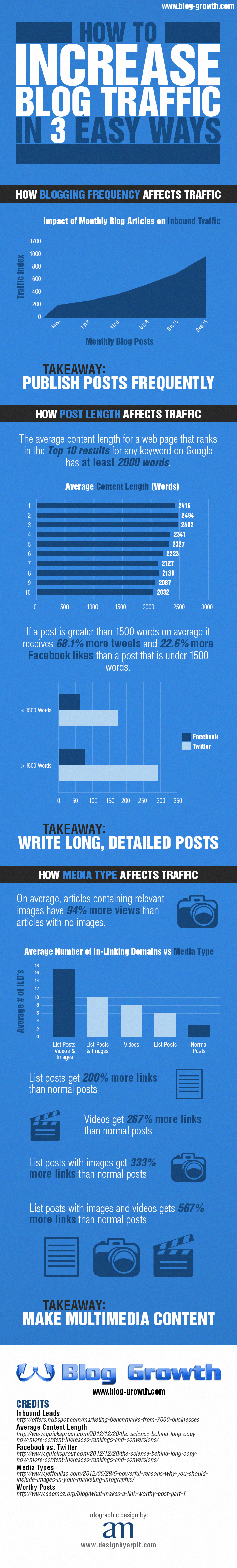 Increase-Traffic-to-Your-Blog