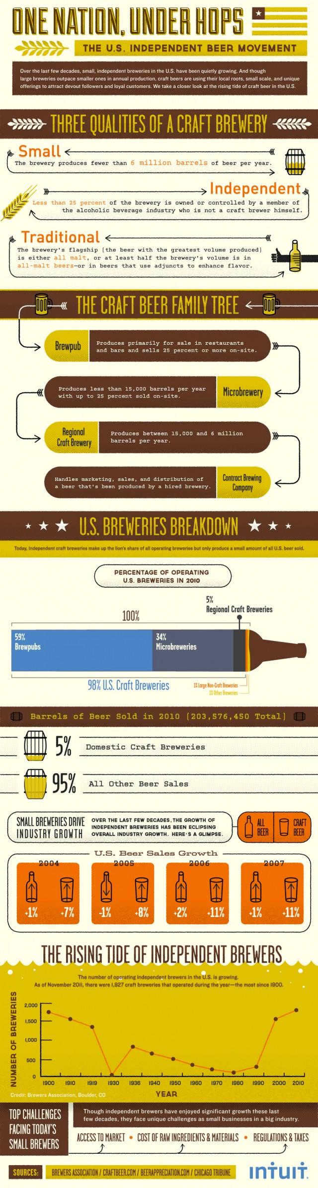 Independent Beer Movement Statistics
