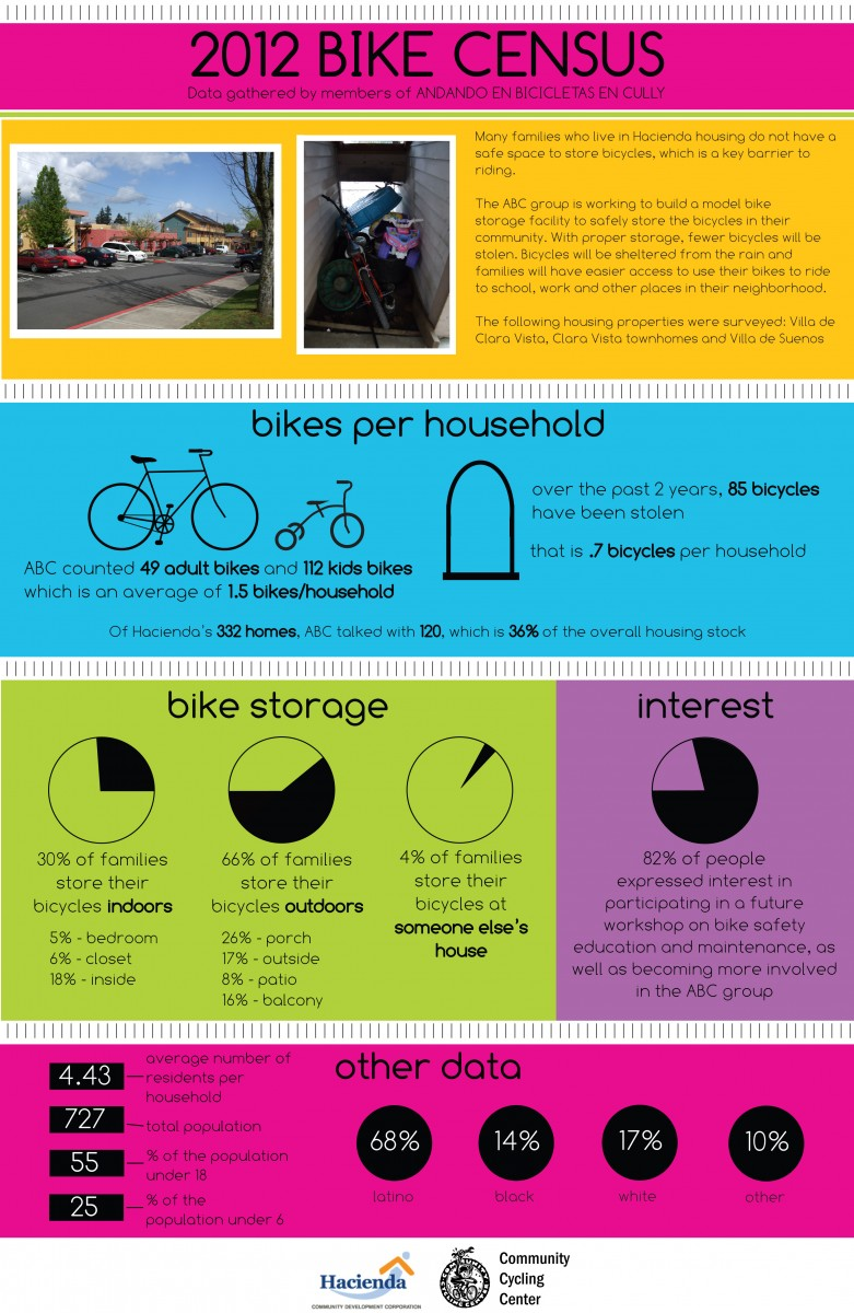 Interesting Bike Statistics