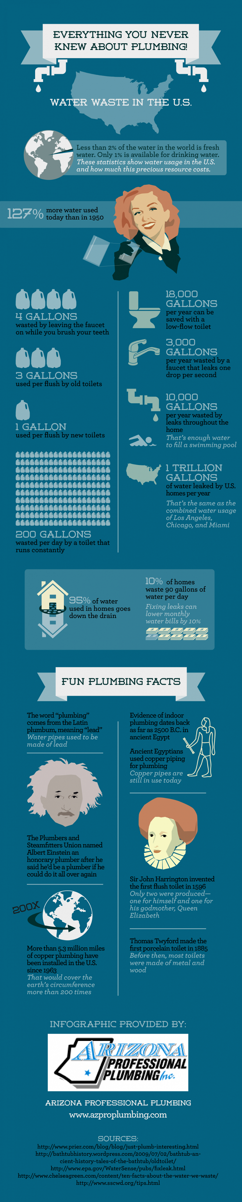 Interesting Facts About Plumbing