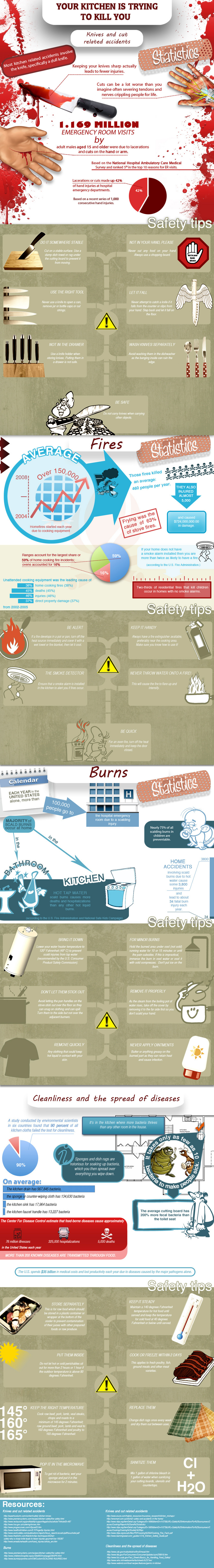 Kitchen Safety Statistics