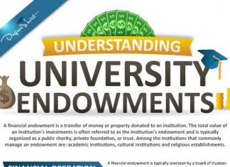 List of The Largest University Endowments