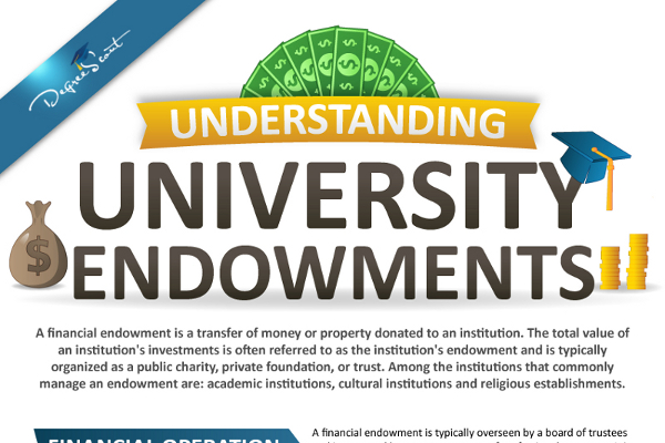 List of The Largest University Endowments