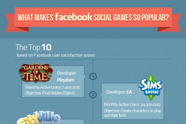 List of the 10 Best Games to Play on Facebook