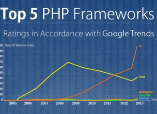 List of the Best PHP Development Frameworks