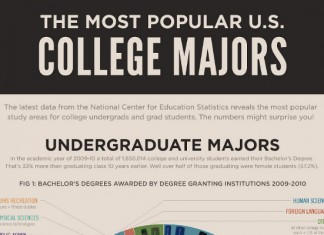List of the Most Popular College Majors for Students