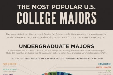 Interior Design most popular majors