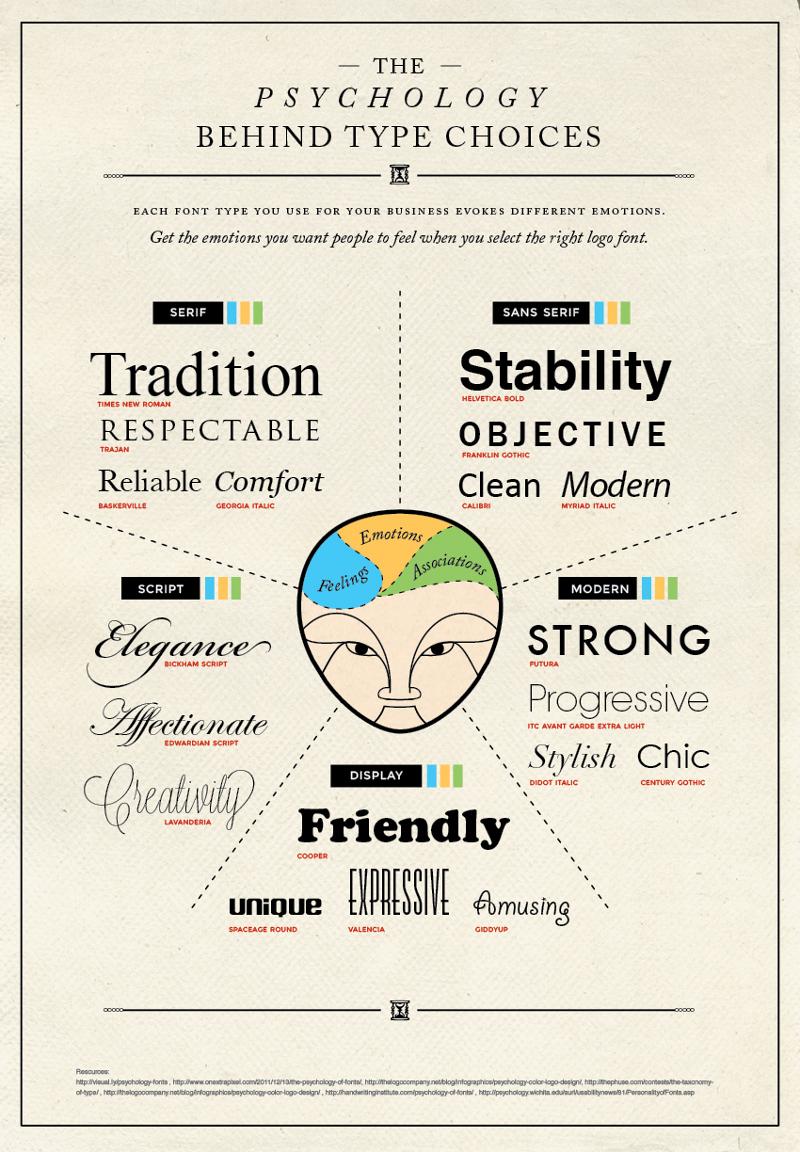 Make-a-Font-Convey-Emotions