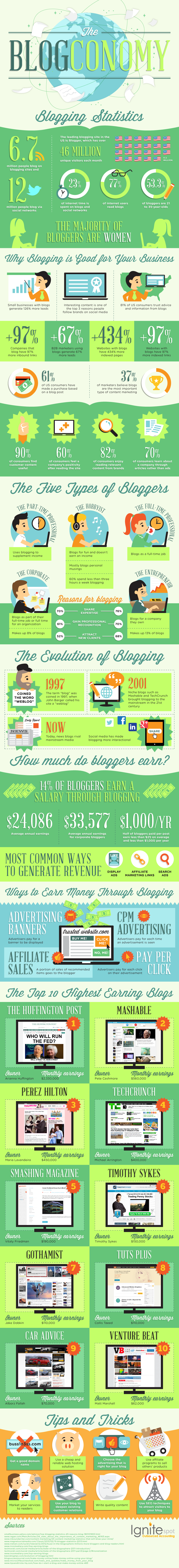 Make-from-Blogging