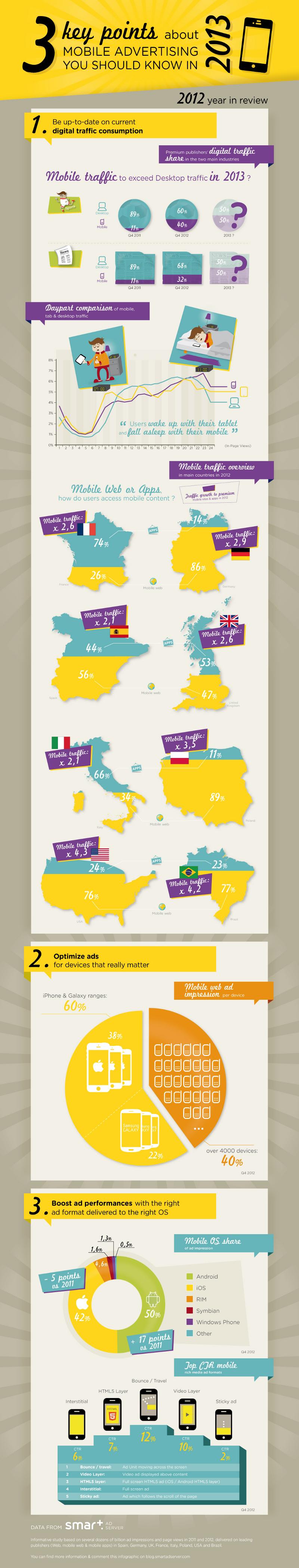 Mobile-Advertising-Statistics