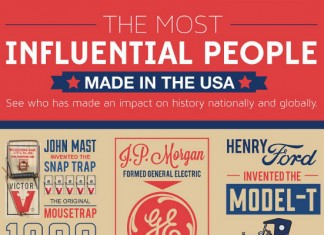 Most Influential People of the 19th and 20th Centuries
