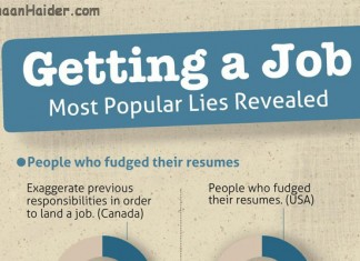 Most Popular Lies Employees Used on Their Resumes