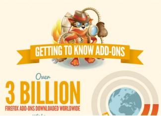 Most Popular Mozilla Firefox Pugins and Addons