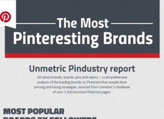 Most Popular Pinterest Categories and Brands