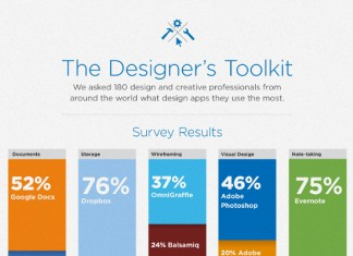 Most Popular Wireframing and Notetaking Applications for Designers