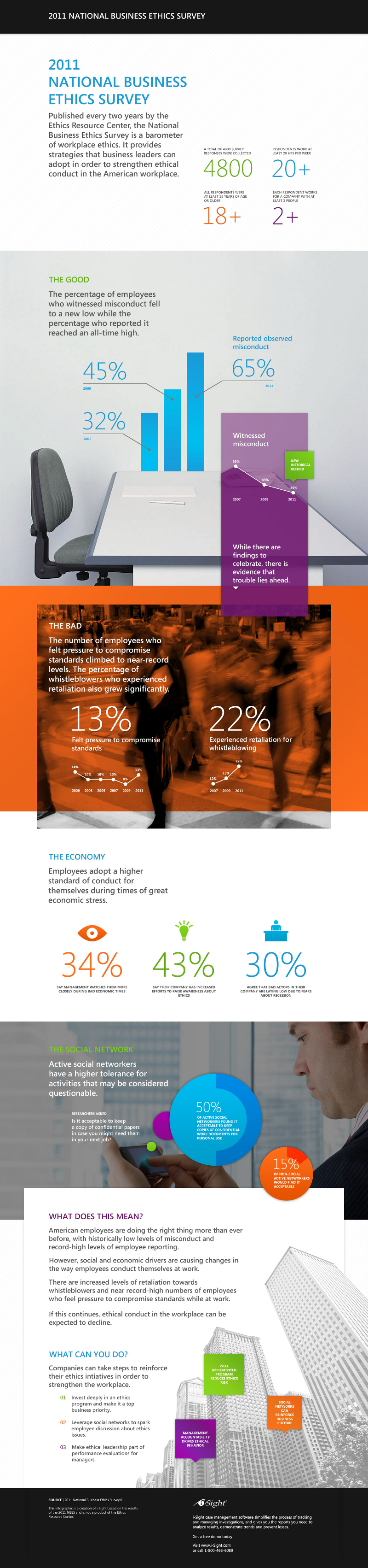 National-Business-Ethics-Survey