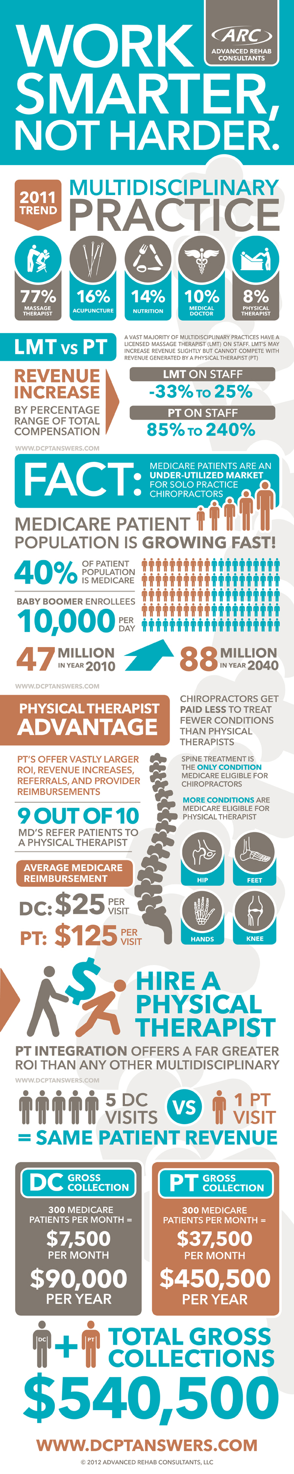 Physical Therapy Industry Statistics