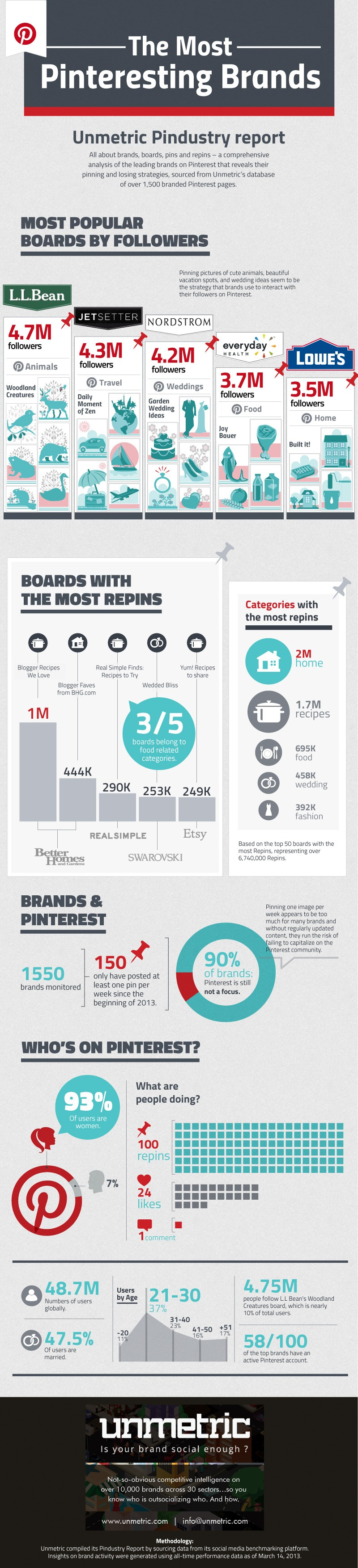 Popular-Pinterest-Categories