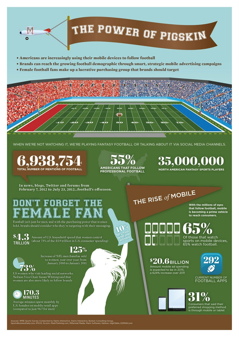 Pro Football Statistics and Trends